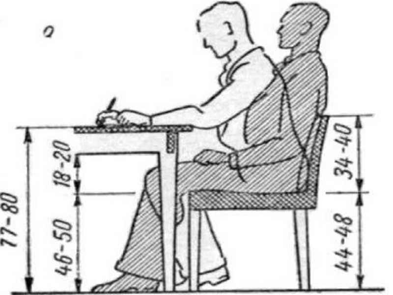 Обязательные параметры комфортного письменного стола