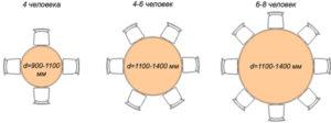 Размеры круглых обеденных столов