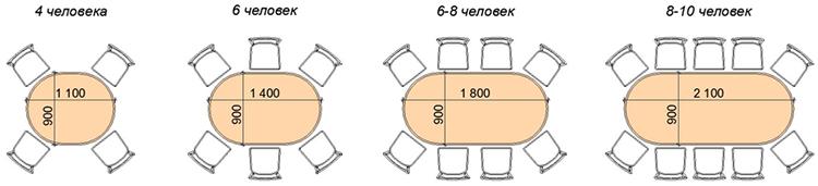 Размеры овального обеденного стола