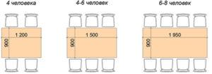 Размеры прямоугольного обеденного стола