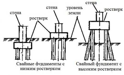 Заказать свайный фундамент Люберецкий район